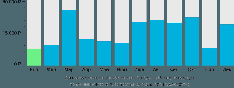 Динамика стоимости авиабилетов из Гамбурга в Малагу по месяцам