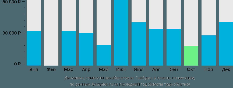 Динамика стоимости авиабилетов из Гамбурга в Алматы по месяцам