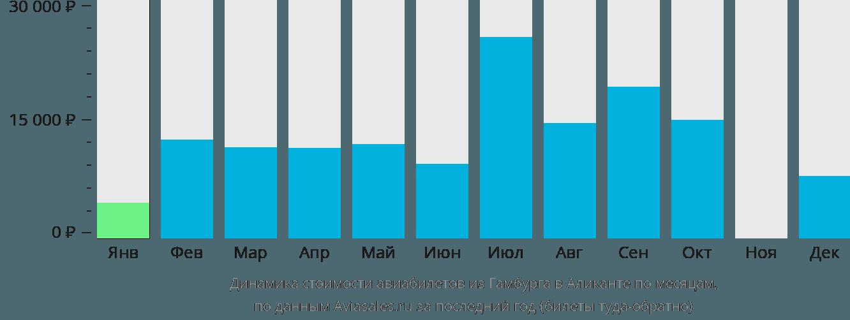 Динамика стоимости авиабилетов из Гамбурга в Аликанте по месяцам