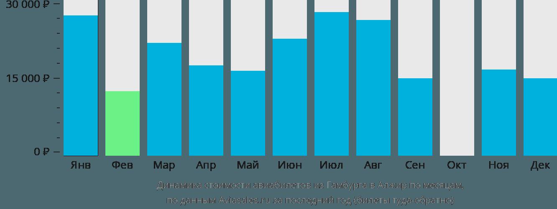Динамика стоимости авиабилетов из Гамбурга в Алжир по месяцам