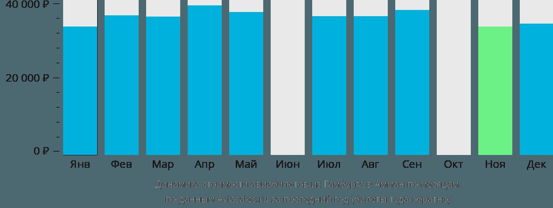Динамика стоимости авиабилетов из Гамбурга в Амман по месяцам