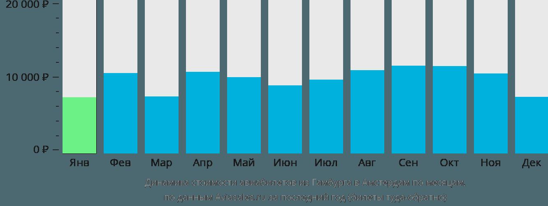 Динамика стоимости авиабилетов из Гамбурга в Амстердам по месяцам