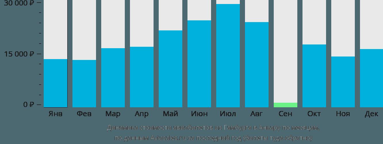 Динамика стоимости авиабилетов из Гамбурга в Анкару по месяцам