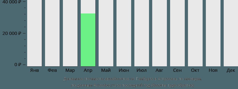 Динамика стоимости авиабилетов из Гамбурга в Астрахань по месяцам