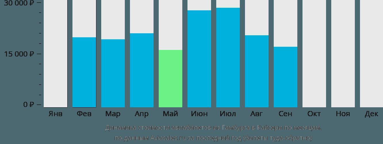 Динамика стоимости авиабилетов из Гамбурга в Кайсери по месяцам