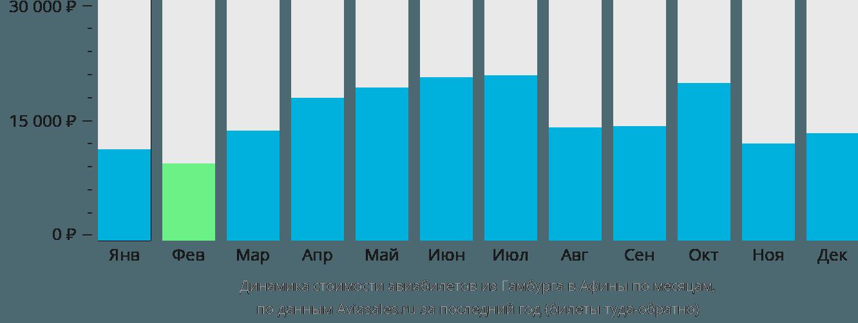 Динамика стоимости авиабилетов из Гамбурга в Афины по месяцам