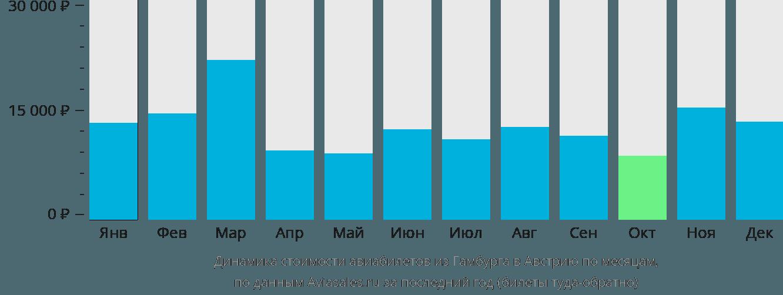 Динамика стоимости авиабилетов из Гамбурга в Австрию по месяцам