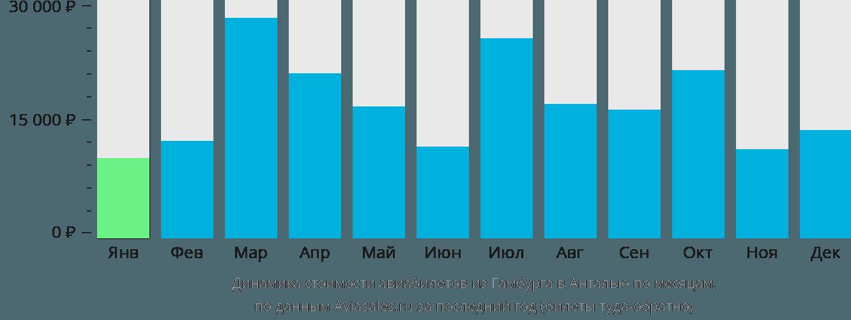 Динамика стоимости авиабилетов из Гамбурга в Анталью по месяцам