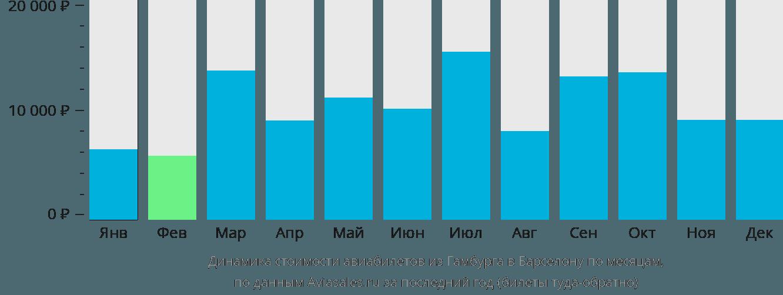 Динамика стоимости авиабилетов из Гамбурга в Барселону по месяцам