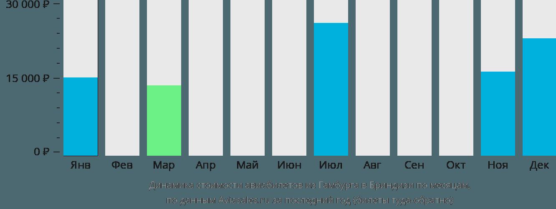 Динамика стоимости авиабилетов из Гамбурга в Бриндизи по месяцам