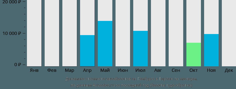Динамика стоимости авиабилетов из Гамбурга в Берлин по месяцам