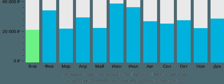 Динамика стоимости авиабилетов из Гамбурга в Бейрут по месяцам
