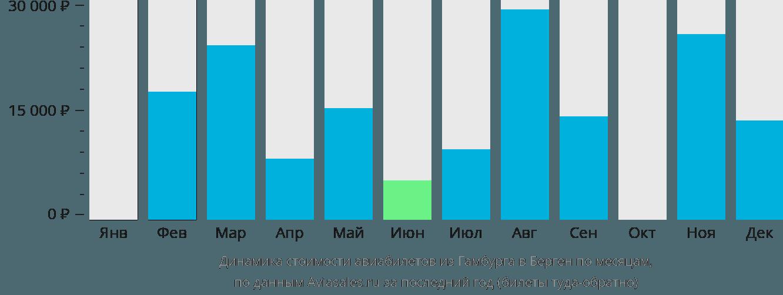 Динамика стоимости авиабилетов из Гамбурга в Берген по месяцам