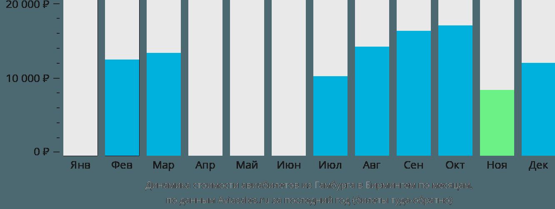 Динамика стоимости авиабилетов из Гамбурга в Бирмингем по месяцам