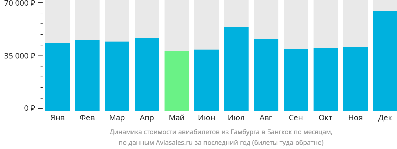 Динамика стоимости авиабилетов из Гамбурга в Бангкок по месяцам