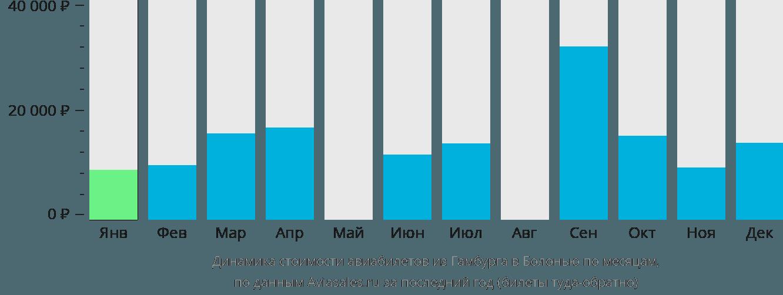 Динамика стоимости авиабилетов из Гамбурга в Болонью по месяцам