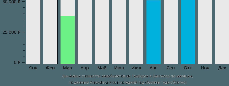 Динамика стоимости авиабилетов из Гамбурга в Бангалор по месяцам