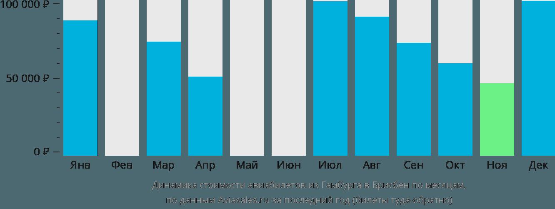 Динамика стоимости авиабилетов из Гамбурга в Брисбен по месяцам