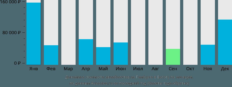 Динамика стоимости авиабилетов из Гамбурга в Боготу по месяцам
