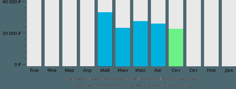 Динамика стоимости авиабилетов из Гамбурга в Бургас по месяцам