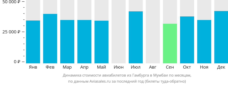 Динамика стоимости авиабилетов из Гамбурга в Мумбаи по месяцам
