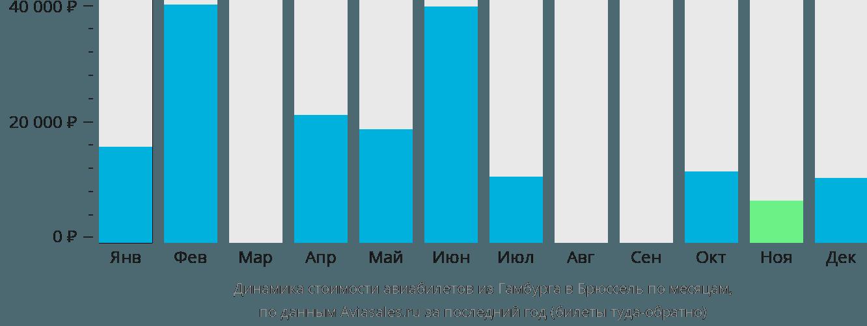 Динамика стоимости авиабилетов из Гамбурга в Брюссель по месяцам