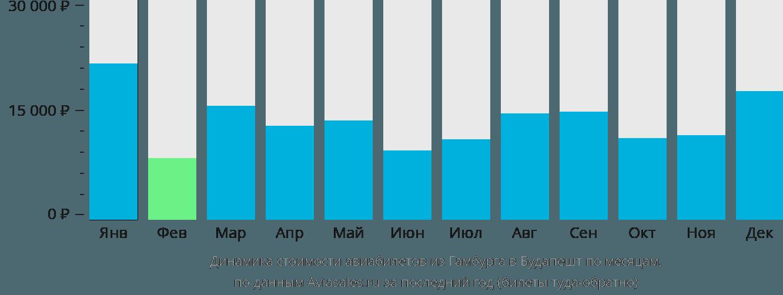 Динамика стоимости авиабилетов из Гамбурга в Будапешт по месяцам