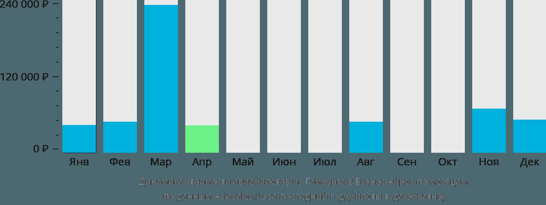 Динамика стоимости авиабилетов из Гамбурга в Буэнос-Айрес по месяцам