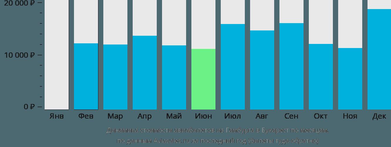 Динамика стоимости авиабилетов из Гамбурга в Бухарест по месяцам