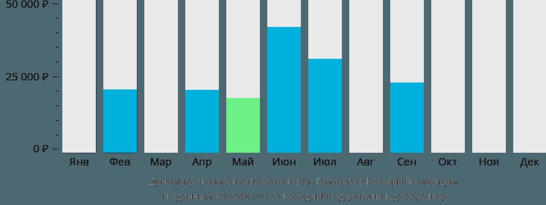 Динамика стоимости авиабилетов из Гамбурга в Кальяри по месяцам