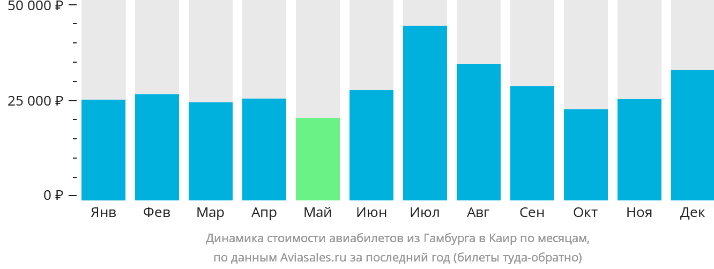 Динамика стоимости авиабилетов из Гамбурга в Каир по месяцам