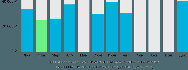 Динамика стоимости авиабилетов из Гамбурга в Челябинск по месяцам