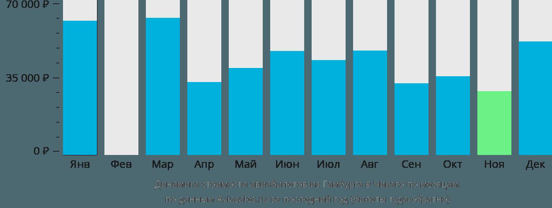 Динамика стоимости авиабилетов из Гамбурга в Чикаго по месяцам