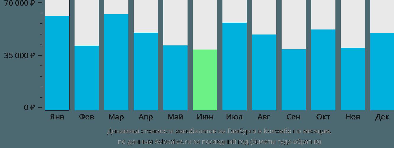 Динамика стоимости авиабилетов из Гамбурга в Коломбо по месяцам