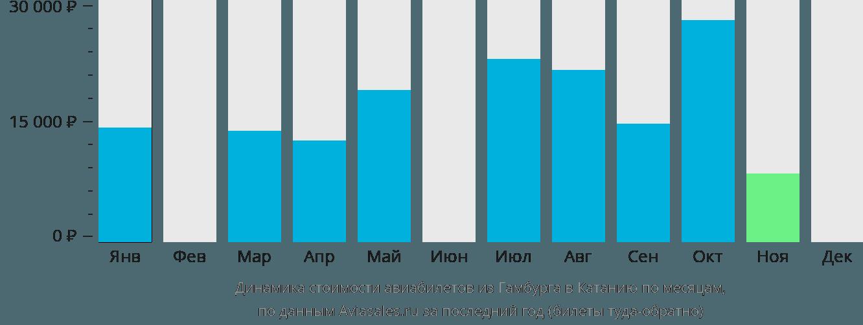 Динамика стоимости авиабилетов из Гамбурга в Катанию по месяцам