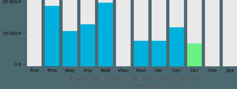 Динамика стоимости авиабилетов из Гамбурга в Чехию по месяцам