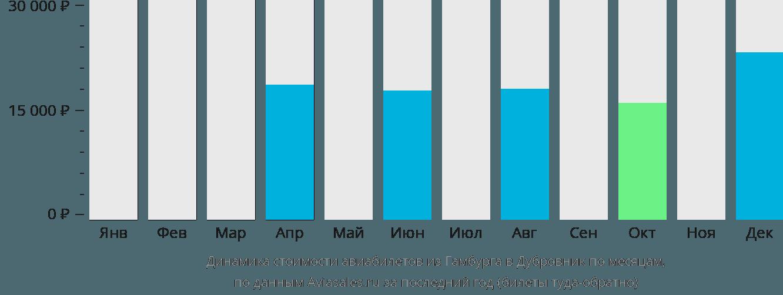 Динамика стоимости авиабилетов из Гамбурга в Дубровник по месяцам