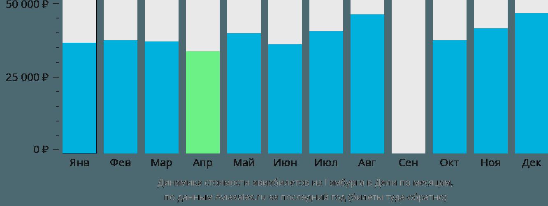 Динамика стоимости авиабилетов из Гамбурга в Дели по месяцам