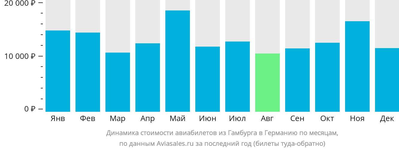 Динамика стоимости авиабилетов из Гамбурга в Германию по месяцам