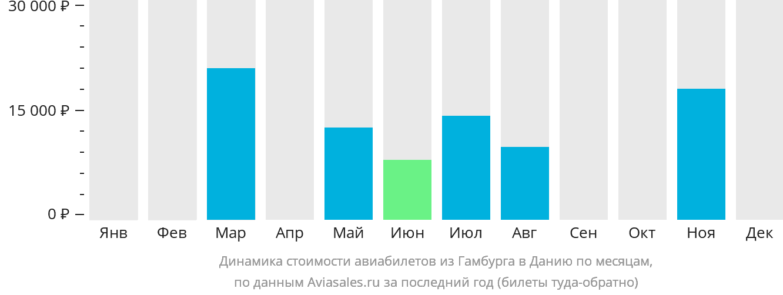 Динамика стоимости авиабилетов из Гамбурга в Данию по месяцам