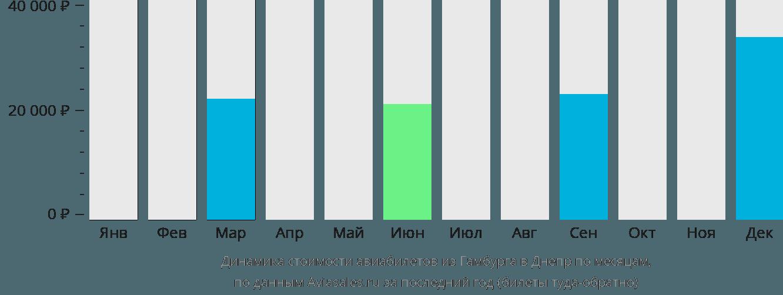 Динамика стоимости авиабилетов из Гамбурга в Днепр по месяцам