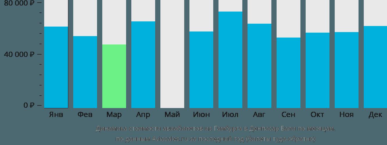 Динамика стоимости авиабилетов из Гамбурга в Денпасар Бали по месяцам