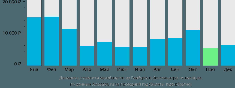 Динамика стоимости авиабилетов из Гамбурга в Дюссельдорф по месяцам