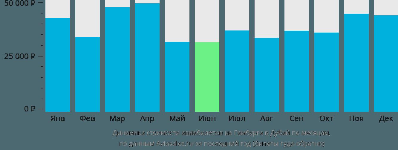 Динамика стоимости авиабилетов из Гамбурга в Дубай по месяцам