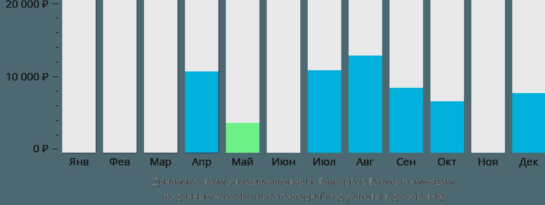 Динамика стоимости авиабилетов из Гамбурга в Базель по месяцам