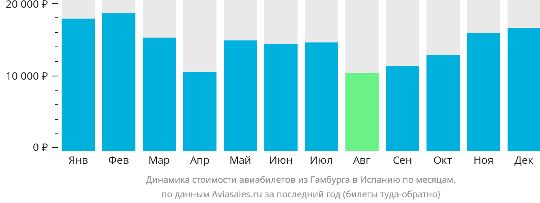 Динамика стоимости авиабилетов из Гамбурга в Испанию по месяцам
