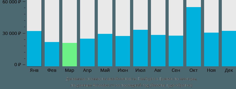 Динамика стоимости авиабилетов из Гамбурга в Ереван по месяцам