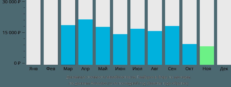 Динамика стоимости авиабилетов из Гамбурга в Фару по месяцам