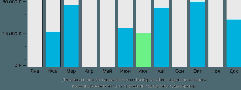 Динамика стоимости авиабилетов из Гамбурга в Финляндию по месяцам