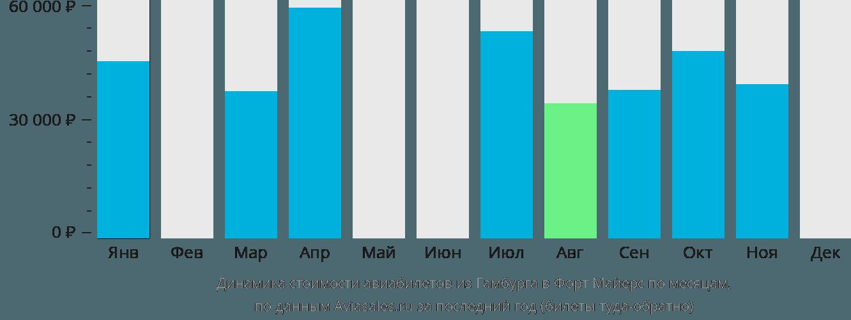 Динамика стоимости авиабилетов из Гамбурга в Форт Майерс по месяцам